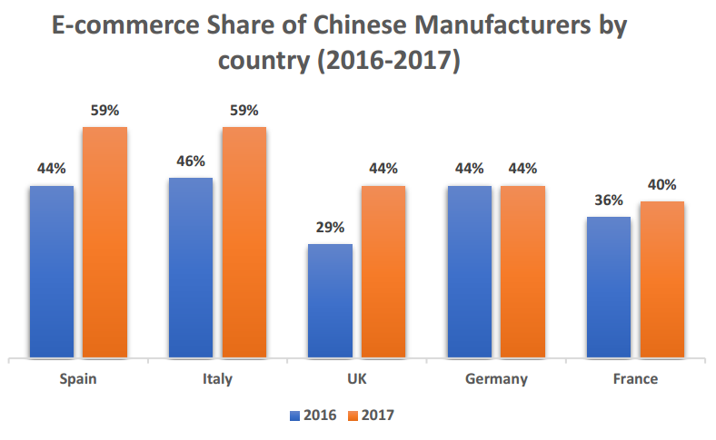 European e-commerce smartphone market study 2017