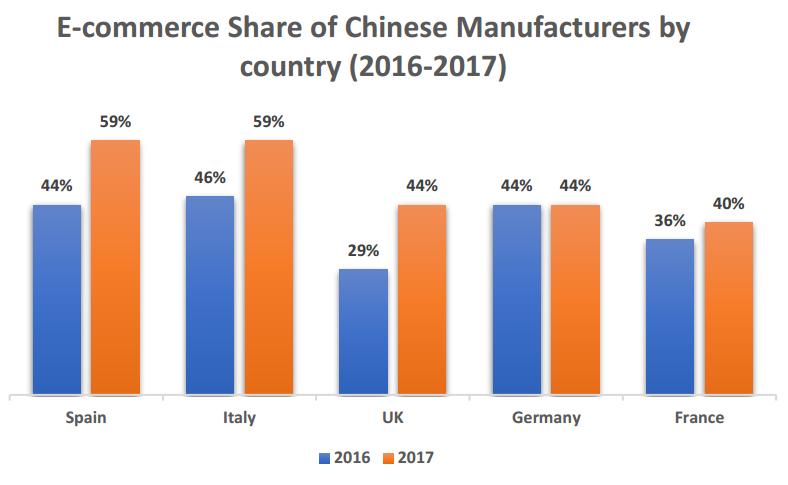 European e-commerce smartphone market study 2017